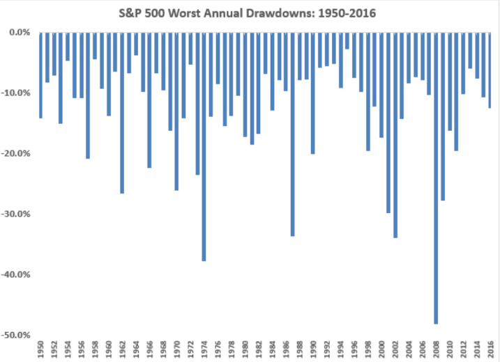S&P500 Worst Annual Drawdowns: 1950 - 2016