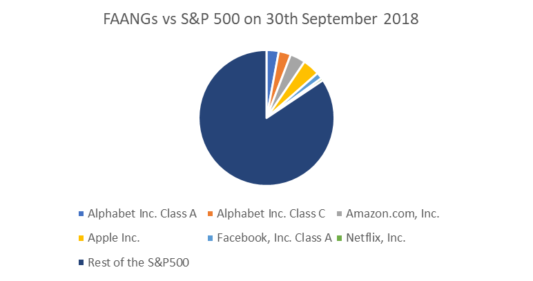 FAANGs vs S&P500