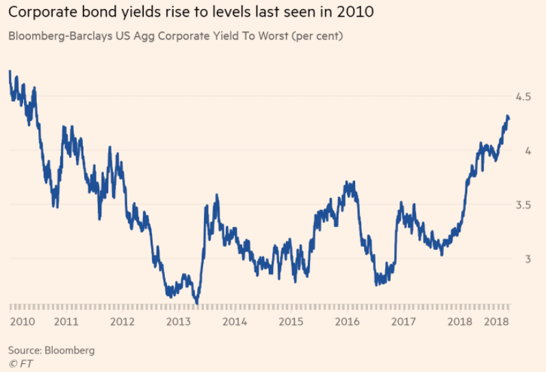 Corporate Bond Yields 2010 to 2018